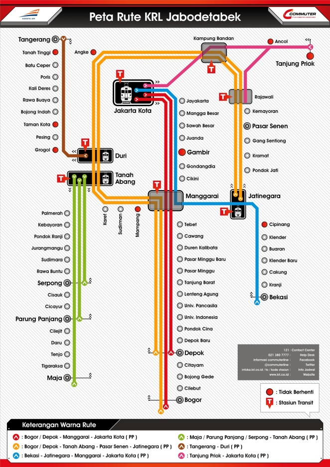 The Jakarta Commuter Line system map