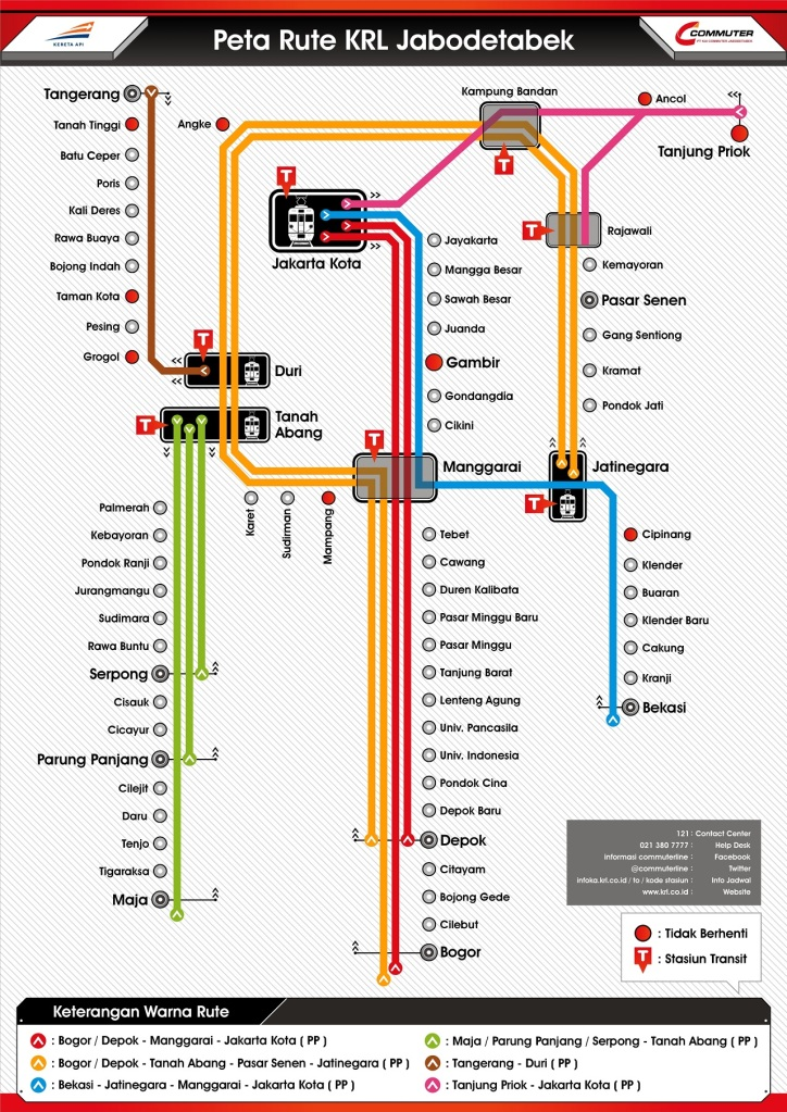 The Jakarta Commuter Line system map
