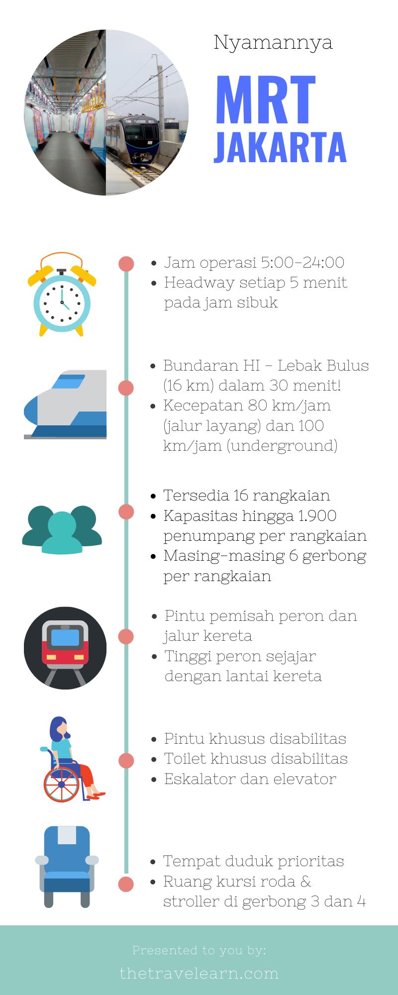 Nyamannya MRT Jakarta